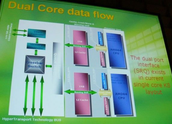 AMD Präsentation zum Thema Dual-Core