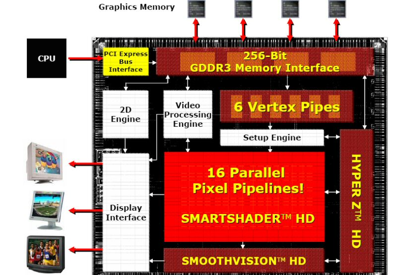 Aufbau des ATI Radeon X800 (R423) Grafikchip für PCI-E