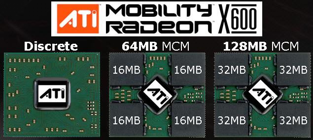ATI Mobility Radeon X600 Chip-Konfiguration