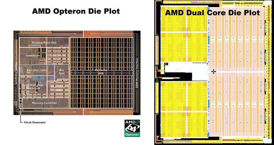 AMD Kerne im Vergleich: Opteron vs. Dual-Core