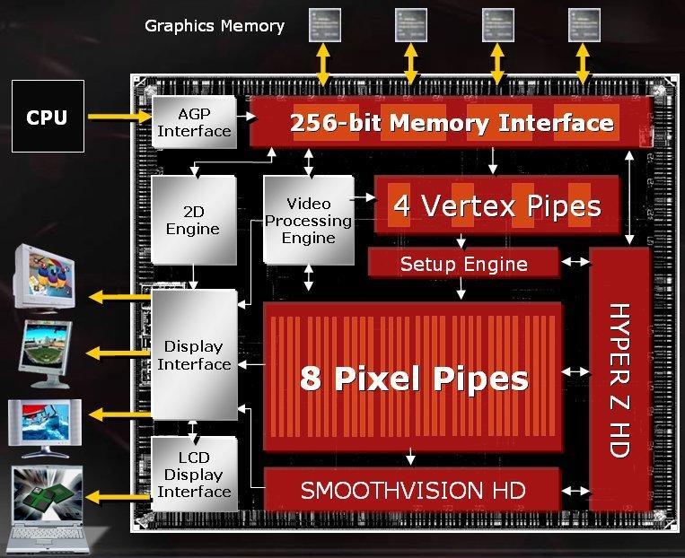 ATI Mobility Radeon 9800 Schema