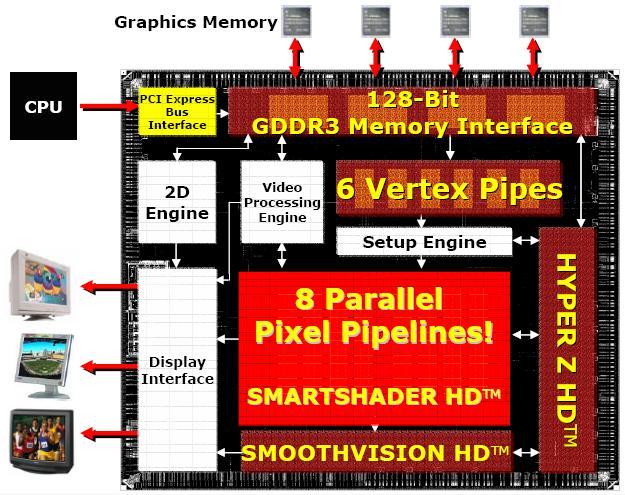 Schematischer Aufbau des ATI RV410 Grafikchip