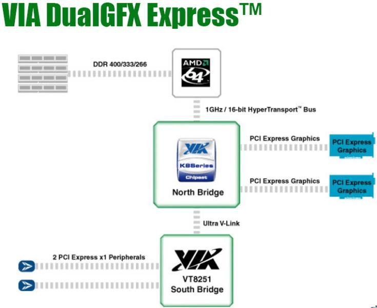 Dual GFX Express Konfiguration (VIA K8T890 Pro)