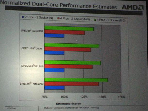 AMD: Dual-Core Prozessoren Leistungsschätzung