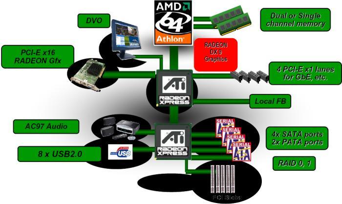 Aufbau des ATI RS480 Chipset
