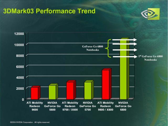 3DMark03 Leistungsvergleich von nVidia