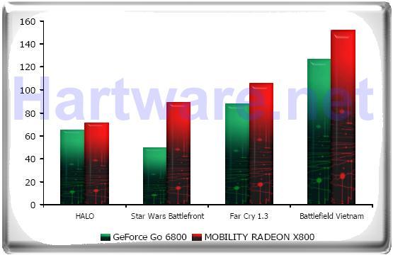 Performance von Mobility Radeon X800 und GeForce Go 6800 laut ATI