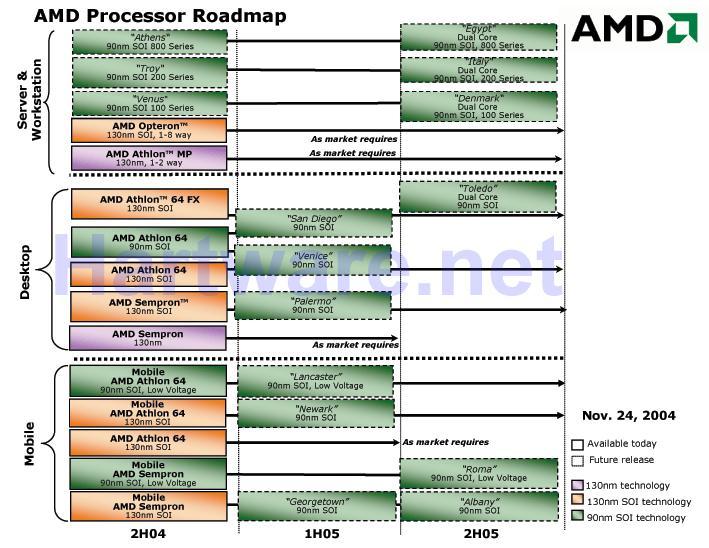 Neue AMD-Roadmap vom 24.11.2004