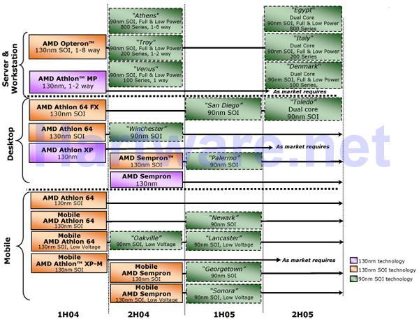 Alte AMD-Roadmap vom 27.7.2004