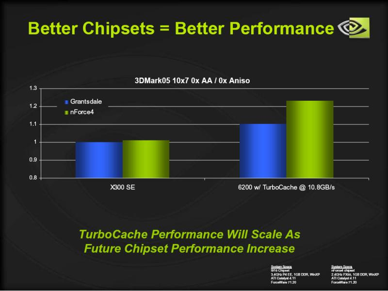 GeForce 6200 TC auf verschiedenen Chipsätzen