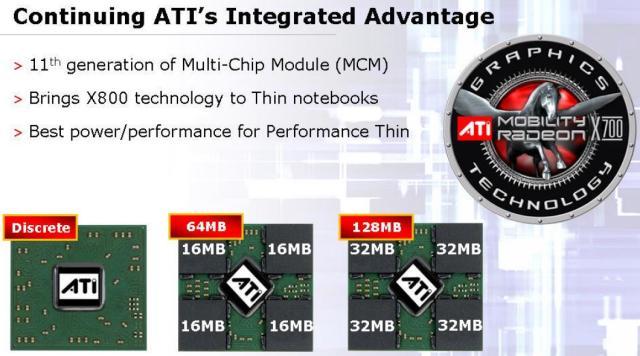 ATI Mobility Radeon X700 Speicherkonfigurationsmöglichkeiten