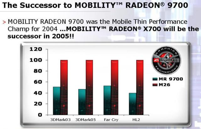 ATI Mobility Radeon X700 Performance (Quelle: ATI)