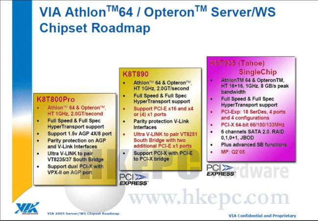 VIA AMD64 Roadmap (von HKEPC)