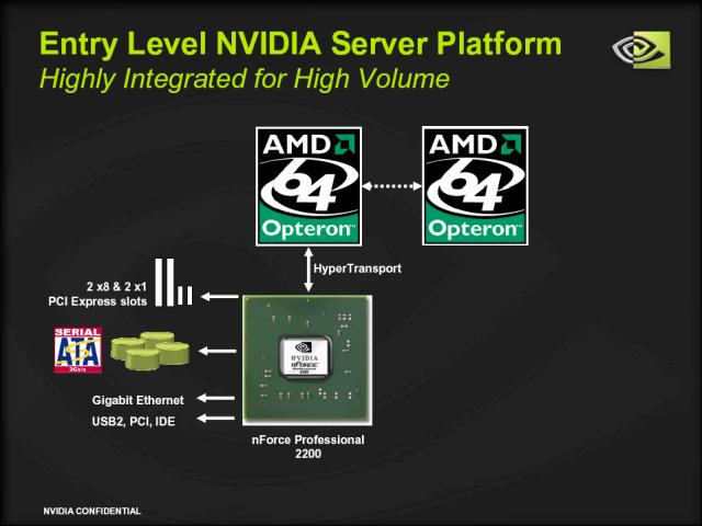 Entry-Level Server mit nForce Prof.