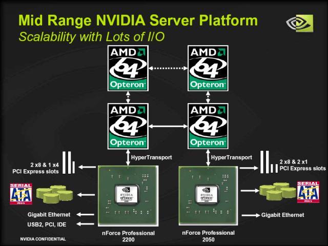 Mid-Range Server mit nVidia Chipset