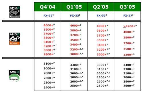 Roadmap neuer CPU-Modelle