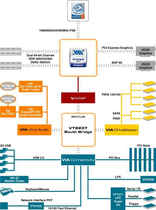 VIA PT880 Pro Blockdiagramm