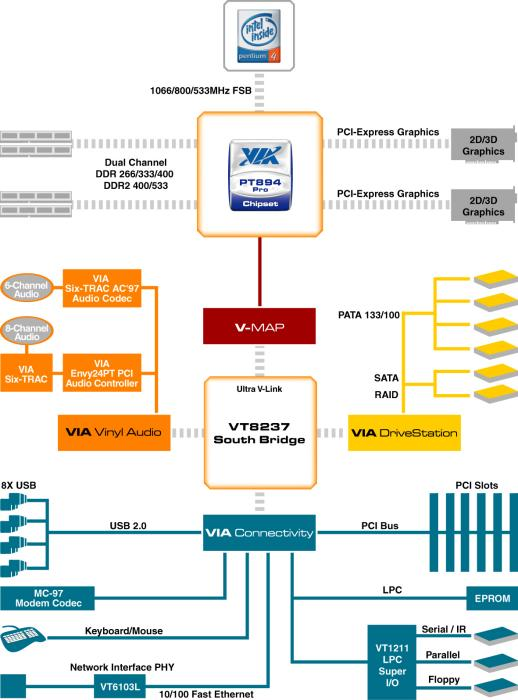 VIA PT894 Pro Blockdiagramm