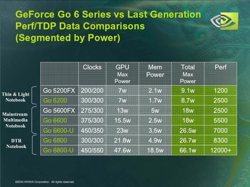 Vergleich von Stromaufnahme und Leistung