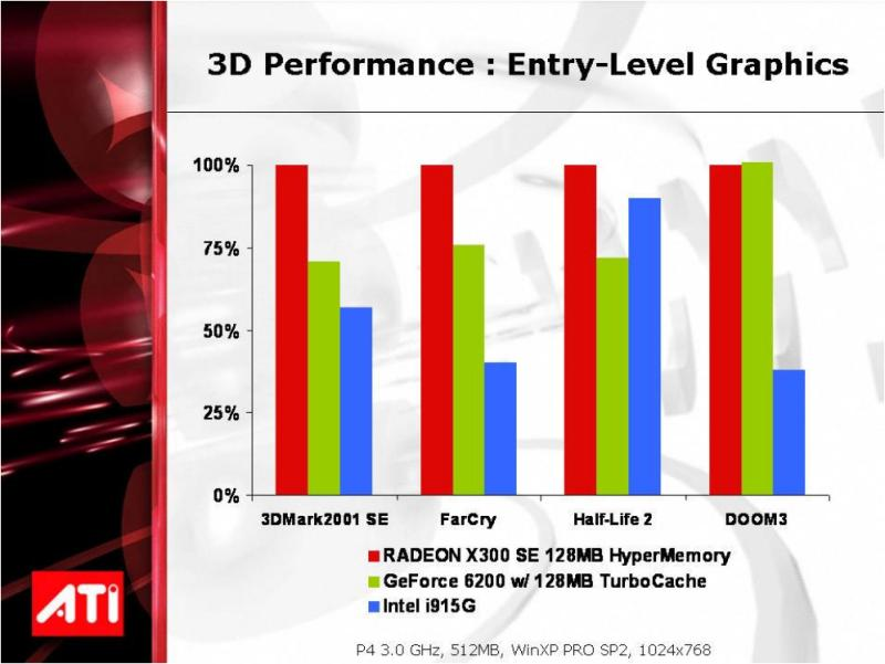 ATI Radeon X300SE 128MB HyperMemory 3D-Leistung