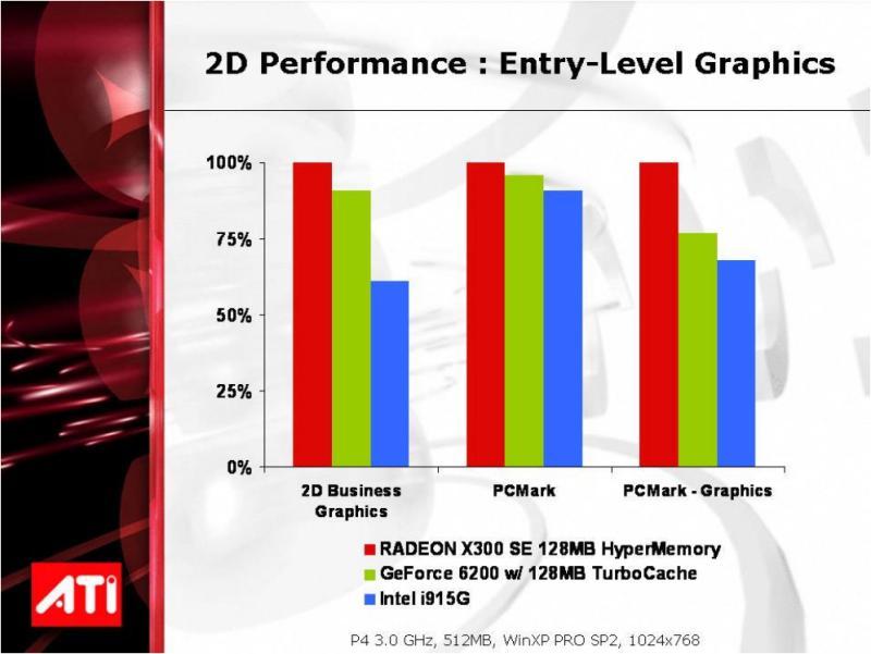 ATI Radeon X300SE 128MB HyperMemory 2D-Leistung