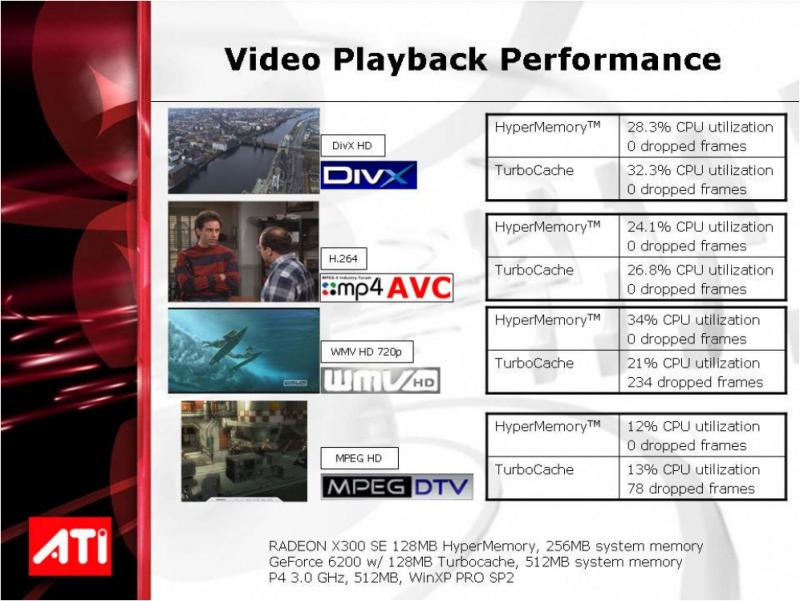 ATI Radeon X300SE 128MB HyperMemory Video-Leistung