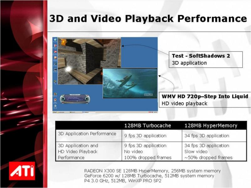 ATI Radeon X300SE 128MB HyperMemory Video- & 3D-Leistung