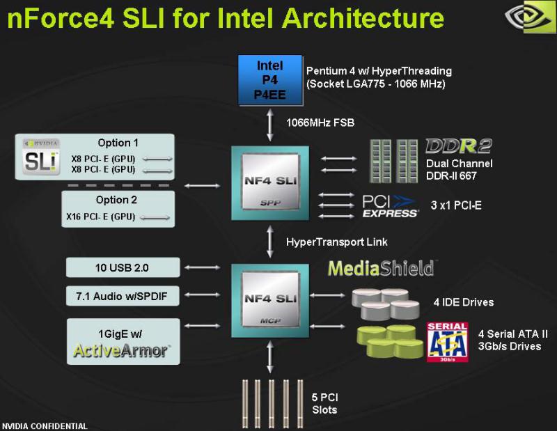 Architektur des nForce4 SLI Intel Edition