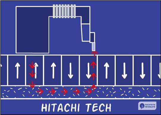 Aus der Hitachi ''Get Perpendicular'' Flash-Animation