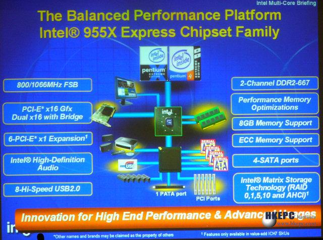 Intel Informationen zum 955X Chipsatz