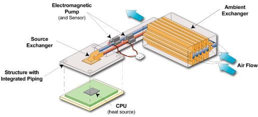 Arbeitsweise des Kühlers von nanoCoolers