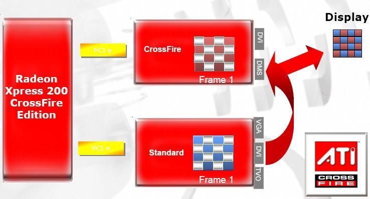 Prinzip von CrossFire