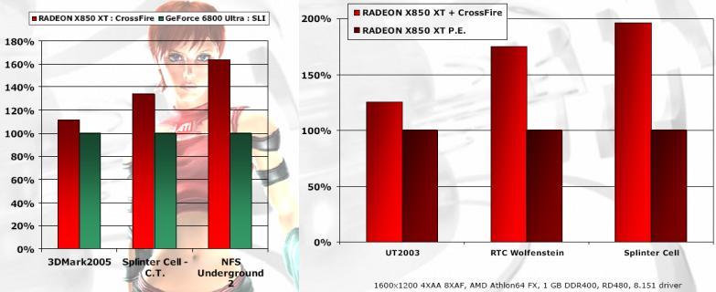 CrossFire Performance laut ATI