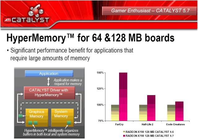 HyperMemory für 64MB- und 128MB-Grafikkarten