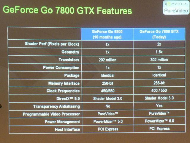 Features im Vergleich zu GeForce Go 6800