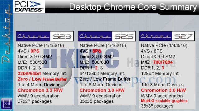 Überblick über die S3 Chrome S20 Serie