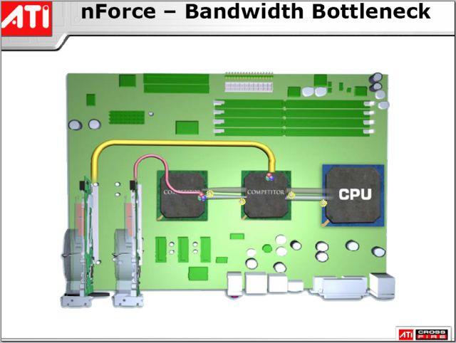nForce PCIe Nutzung laut ATI