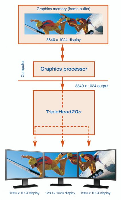 Matrox TripleHead2Go Funktionsweise