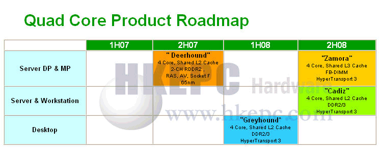 AMD Quad-Core Roadmap (Bildquelle: HKEPC)
