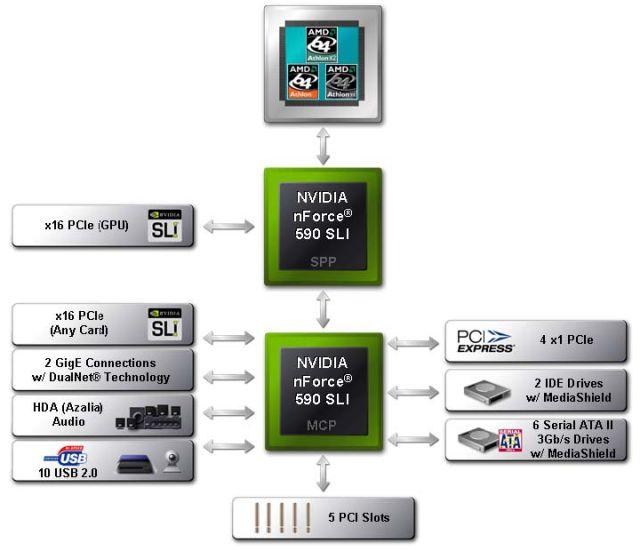 nForce 590 SLI Blockdiagramm