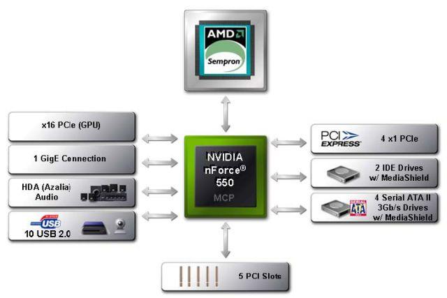 nForce 550 Blockdiagramm