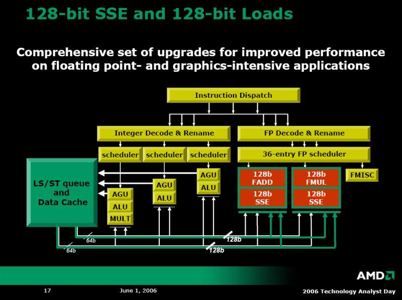 128bit Datenbus im CPU-Kern