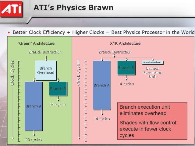 ATI vs. nVidia: Architekturvergleich für Physics
