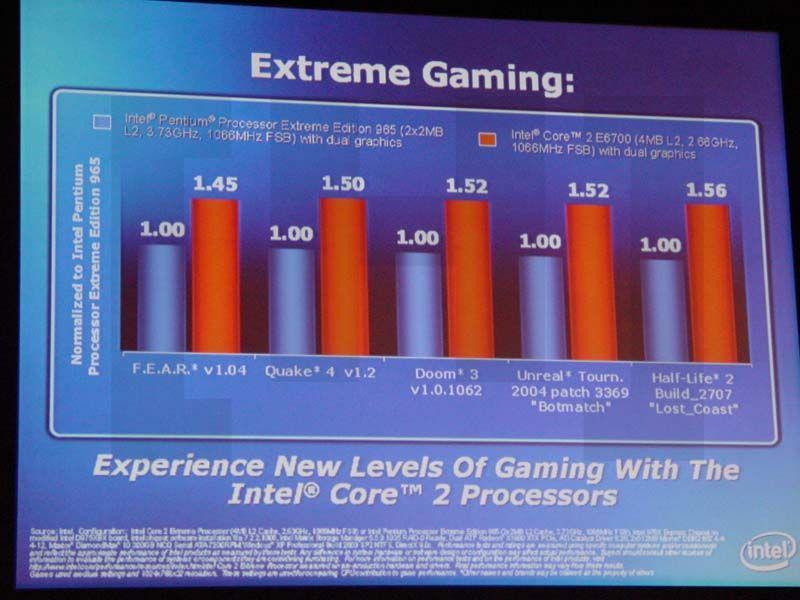 Vergleich von Core2 Duo und Pentium Extreme Edition 965