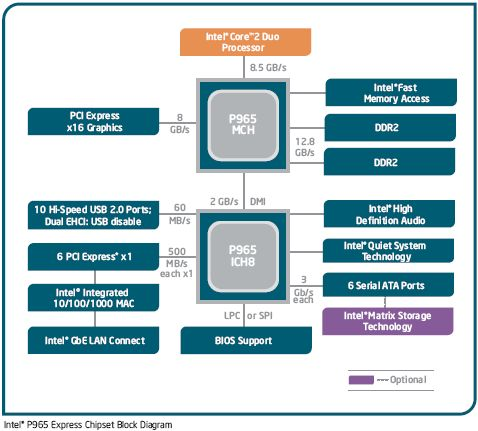 Intel P965 Express Blockdiagramm