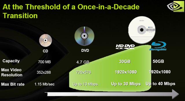 Übergang von CD über DVD zu neuen HD-Medien