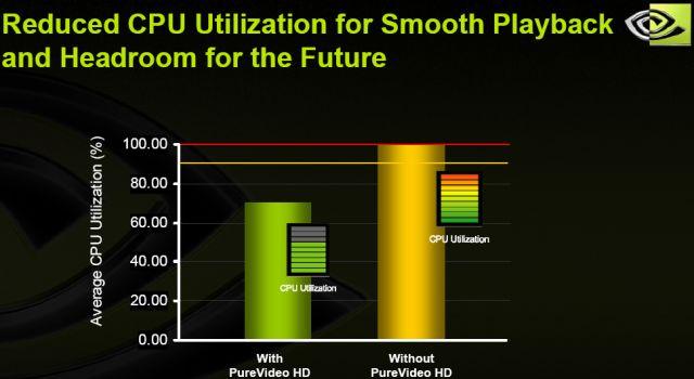 CPU-Last im Vergleich