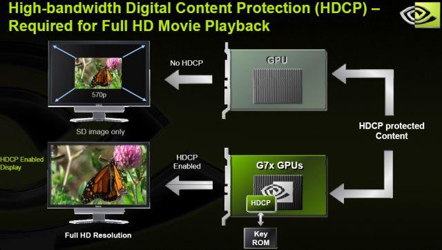 Auswirkungen von HDCP