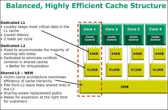 Schematischer Aufbau des AMD Quad-Core Opteron