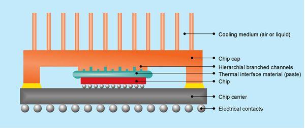 Schema einer CPU mit Heatspreader